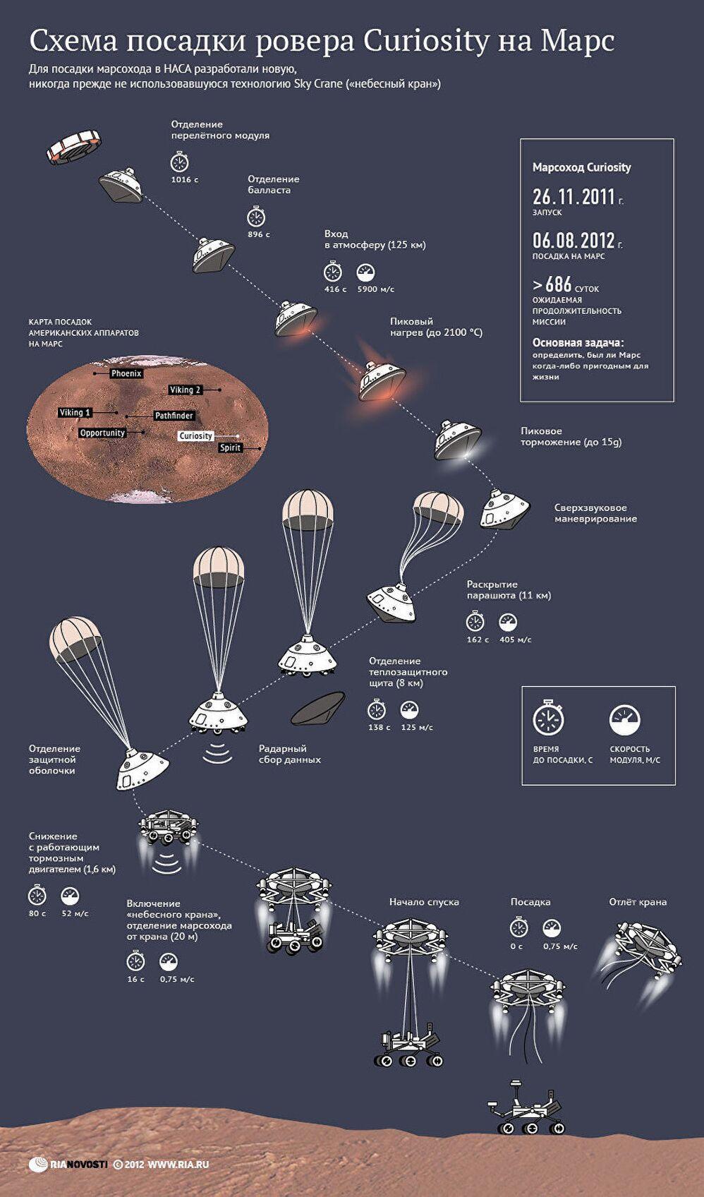 Схема посадки марсохода НАСА Curiosity