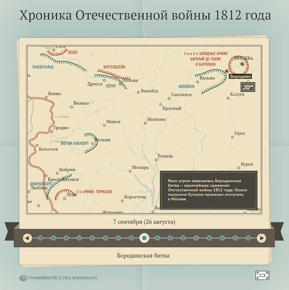 Хроника войны 1812 года