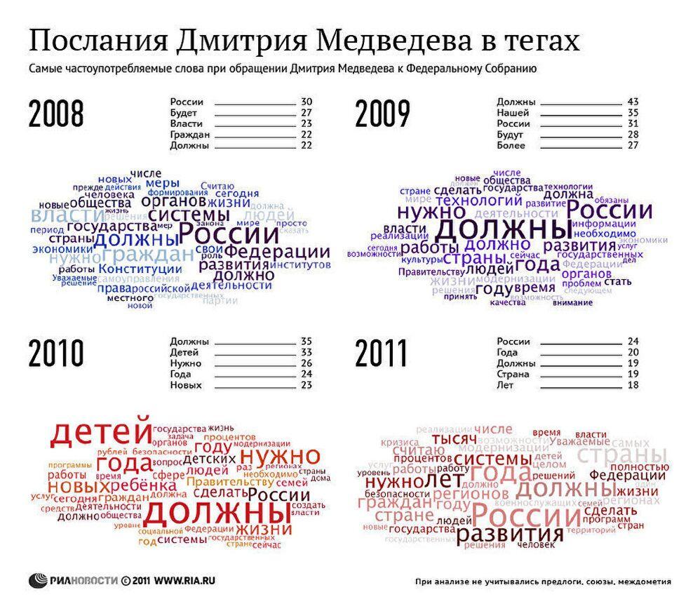 Послания Дмитрия Медведева в тегах