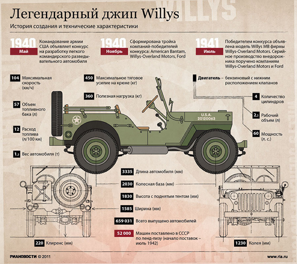 Легендарный джип Willys