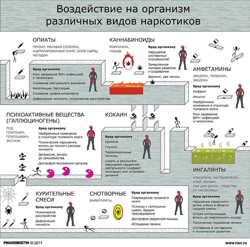 Воздействие наркотиков на организм