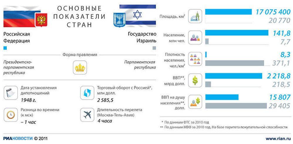 Россия - Израиль: основные показатели стран