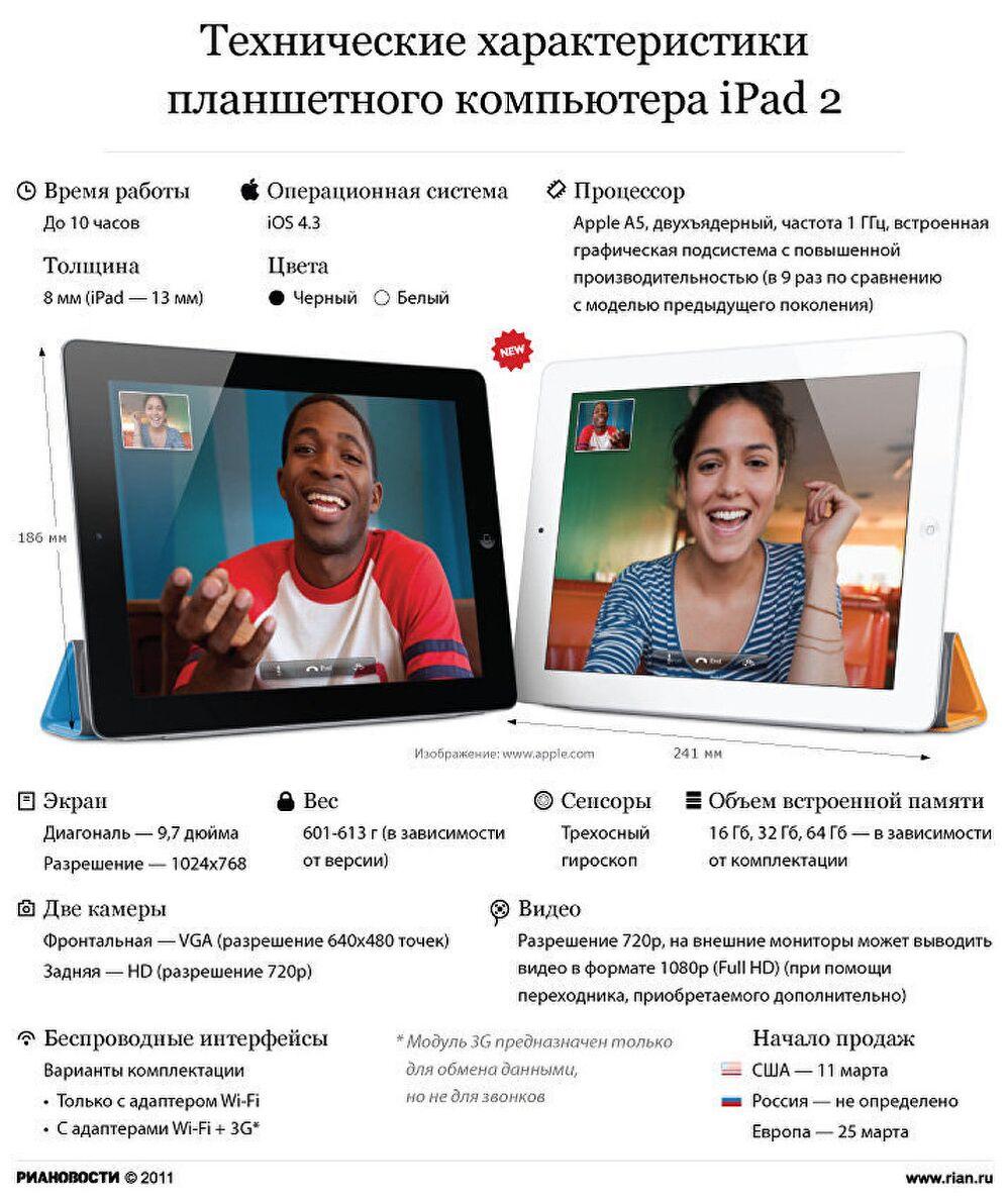 Технические характеристики iPad 2