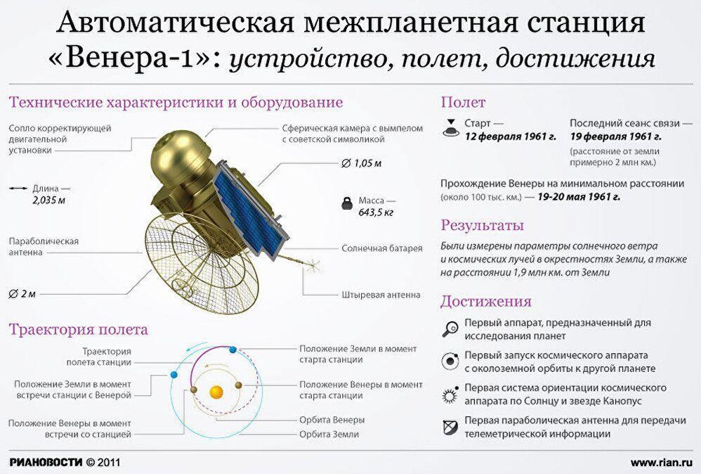 Автоматическая межпланетная станция Венера-1: устройство, полет, достижения