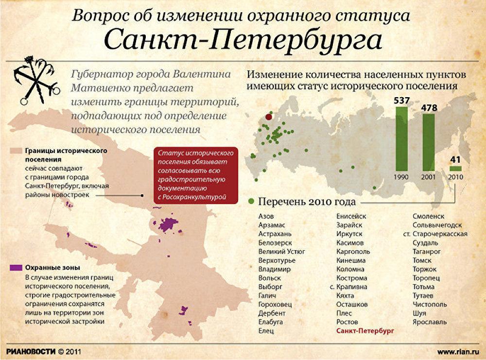 Вопрос об изменении охранного статуса Санкт-Петербурга