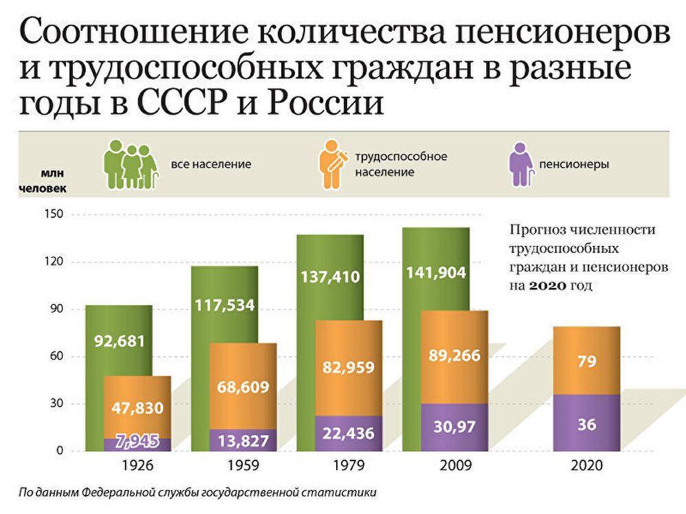 Соотношение пенсионеров и трудоспособных граждан в СССР/России