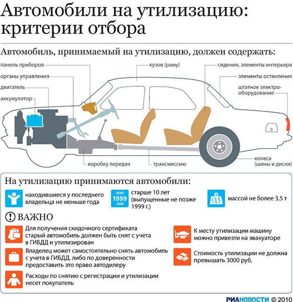 Автомобили на утилизацию: критерии отбора