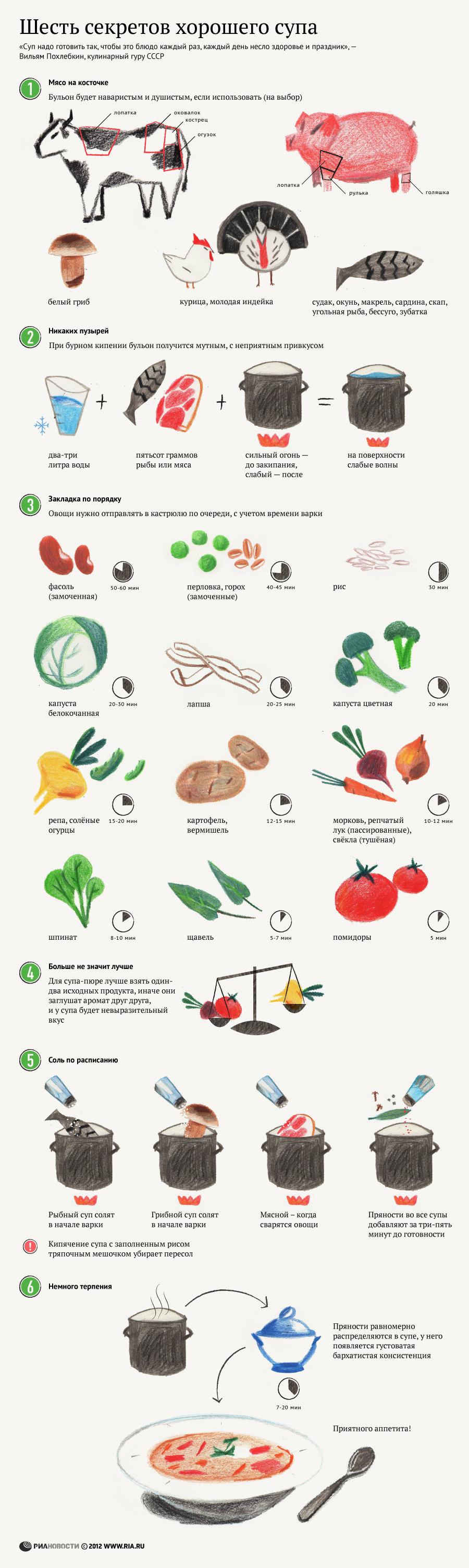 Шесть секретов хорошего супа