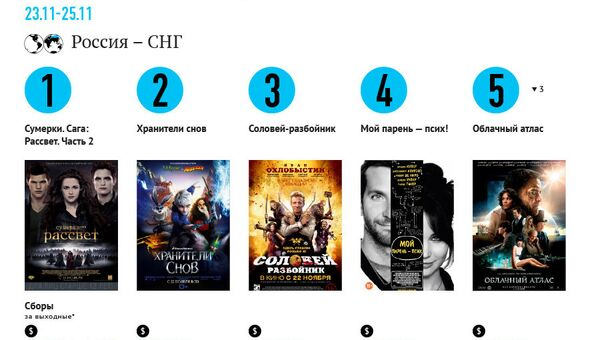 Самые кассовые фильмы выходных (23-25 ноября)