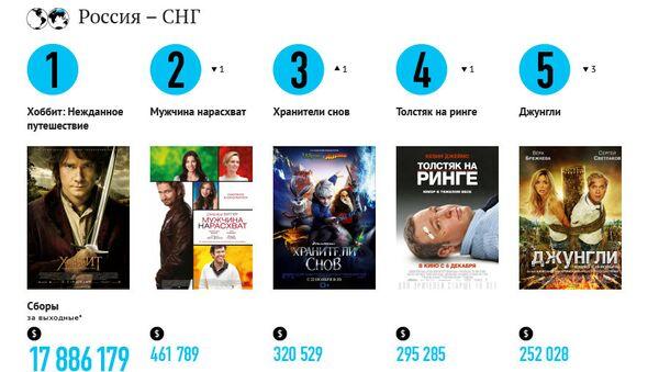 Самые кассовые фильмы выходных (21-23 декабря)