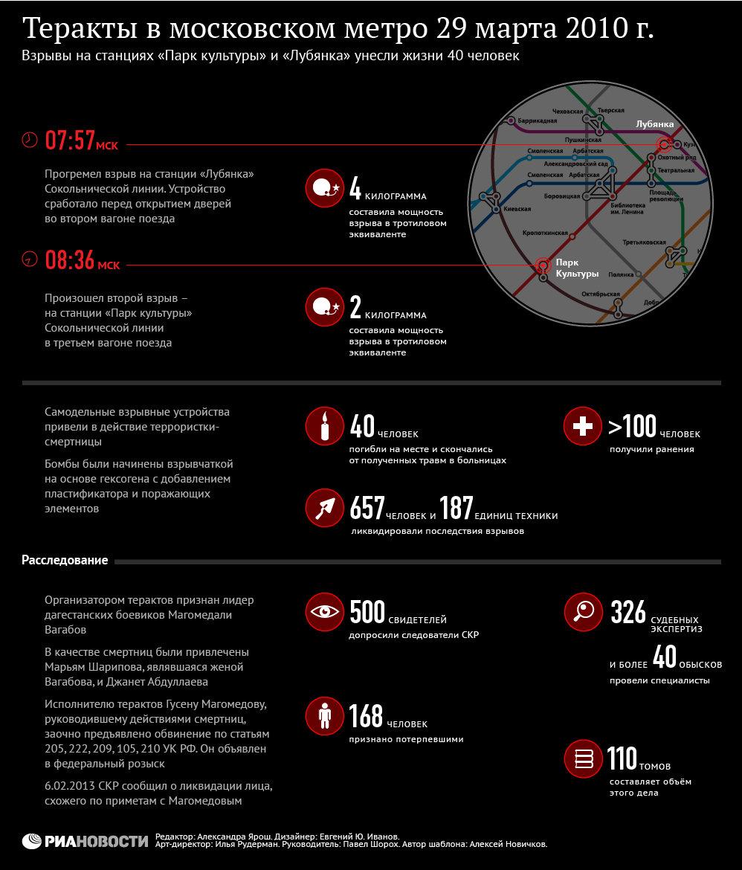 Теракты в московском метро 29 марта 2010 года