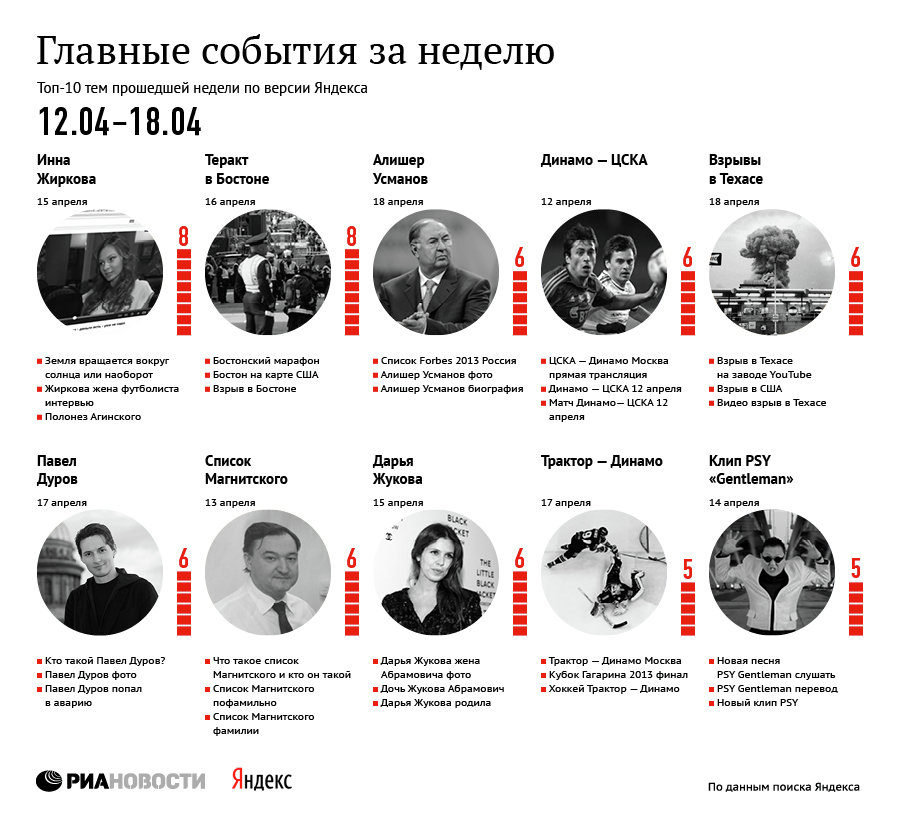 Главные события за неделю по версии Яндекса (12-18 апреля)
