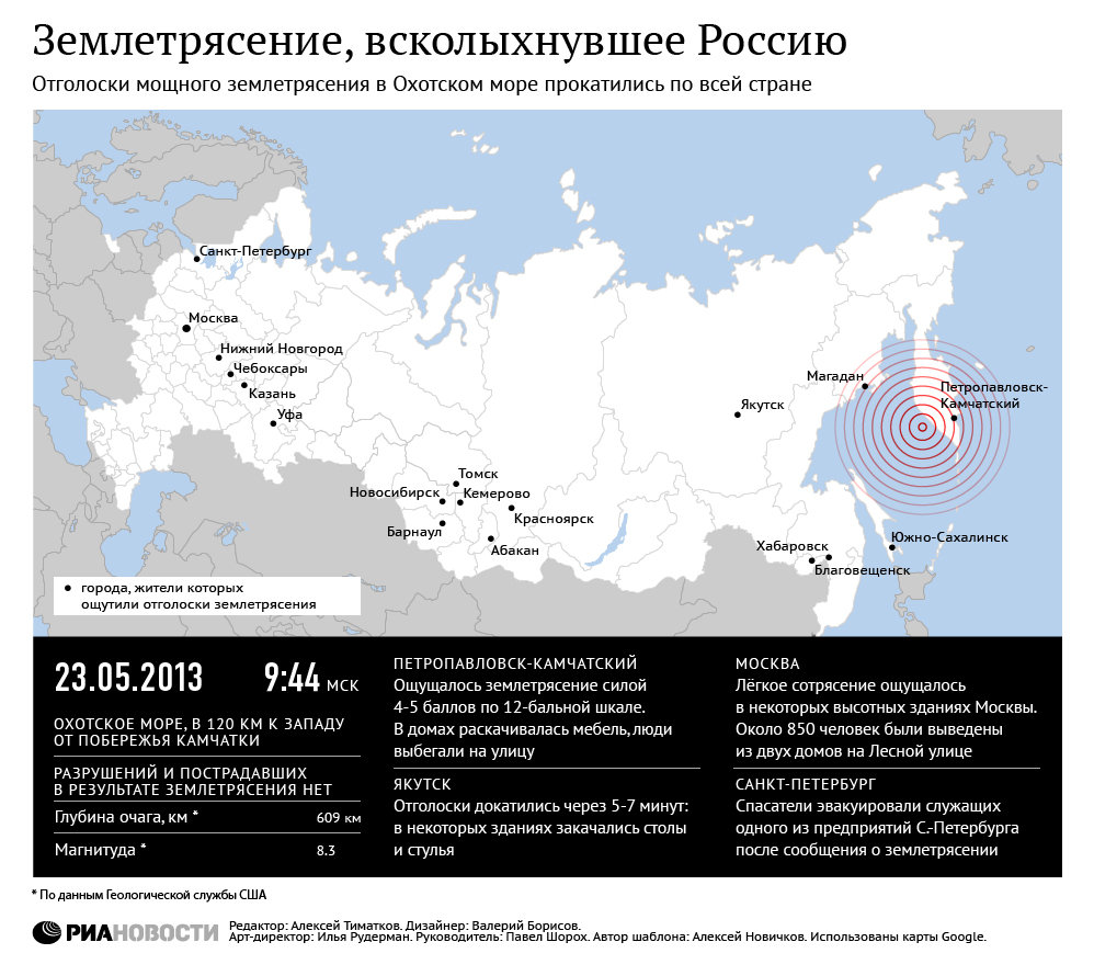 Землетрясение, всколыхнувшее Россию
