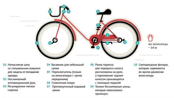 Московский проект Велобайк