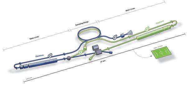 Схема Международного линейного коллайдера (ILC)