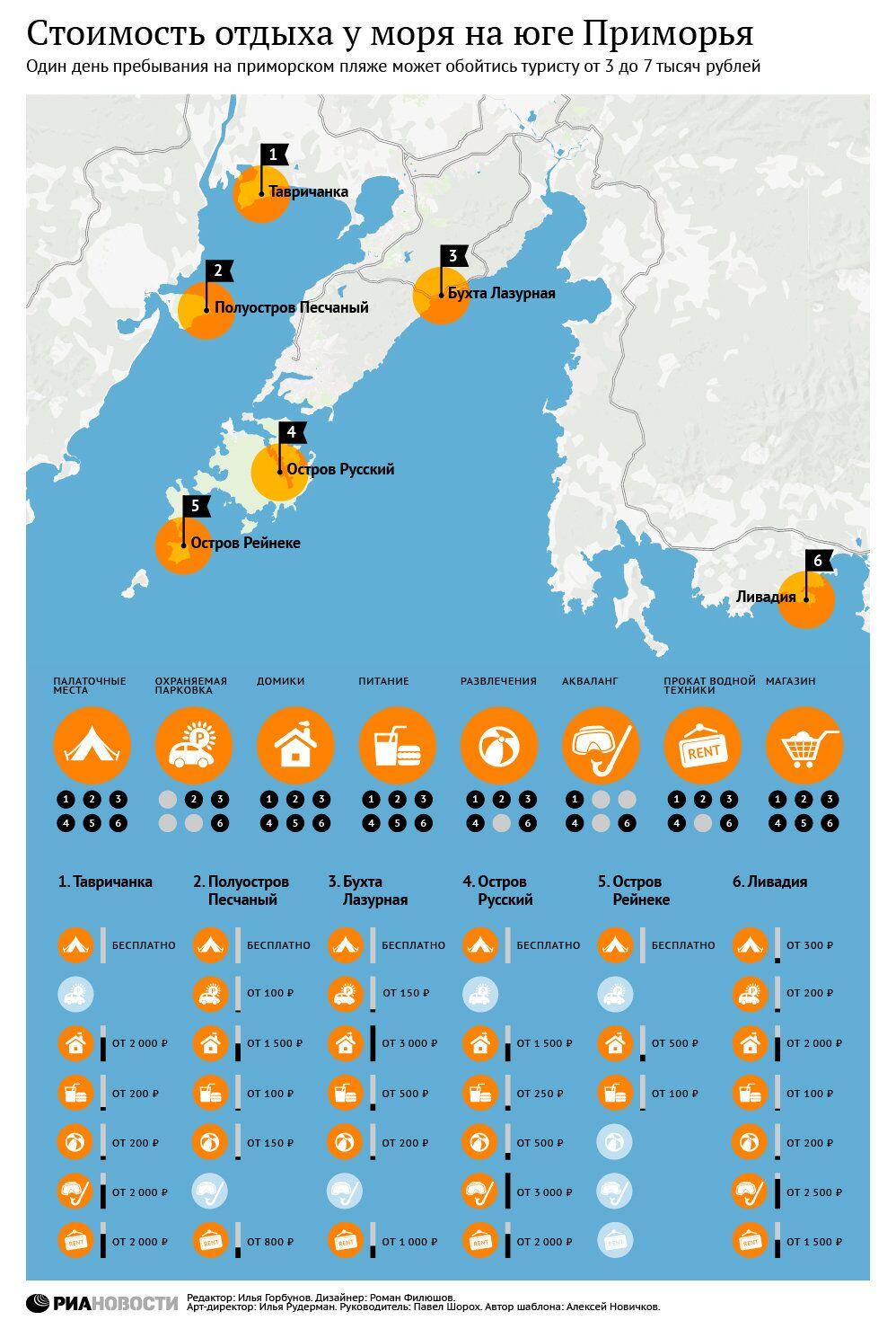 Стоимость отдыха у моря на юге Приморья