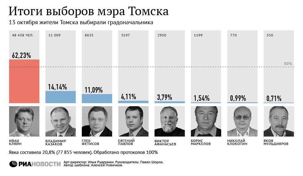 Официальные итоги выборов мэра Томска 13 октября 2013 года