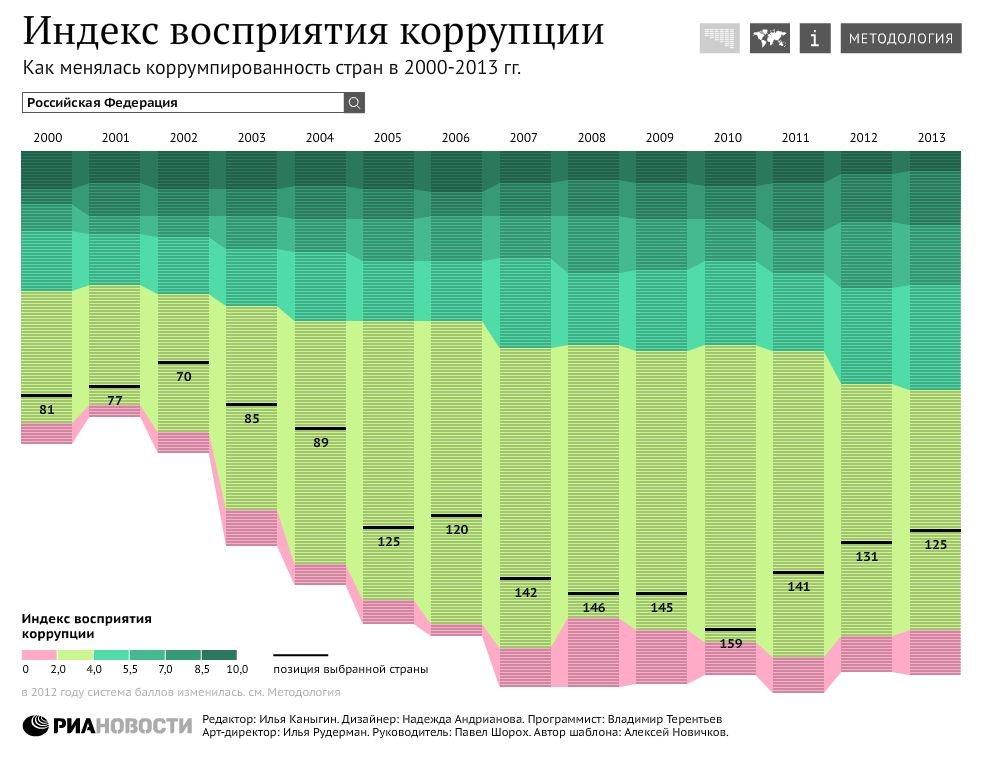 Как менялась коррумпированность стран в 2000-2013 гг
