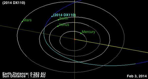 Орбита стероида DX110