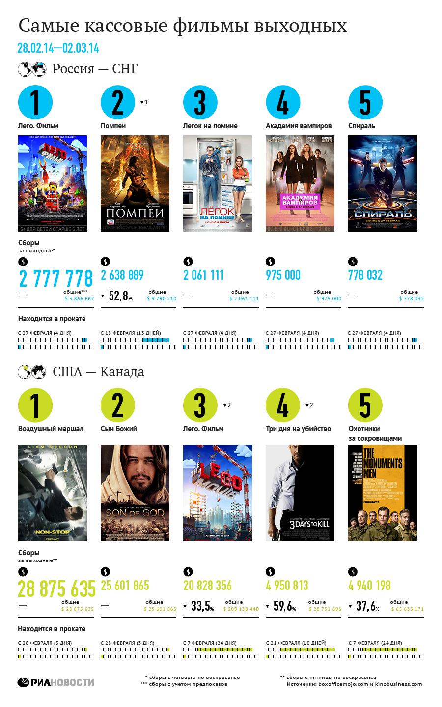 Самые кассовые фильмы выходных