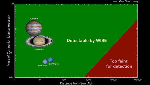 Возможности телескопа WISE по поиску планет
