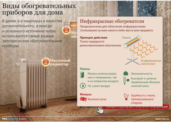 Виды обогревателей для дома