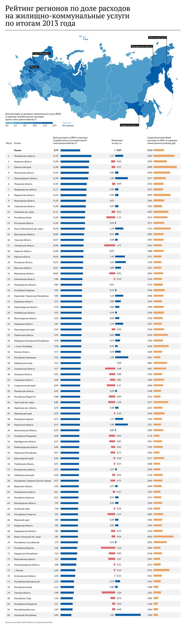 Рейтинг регионов по доле расходов на ЖКХ за 2013 год