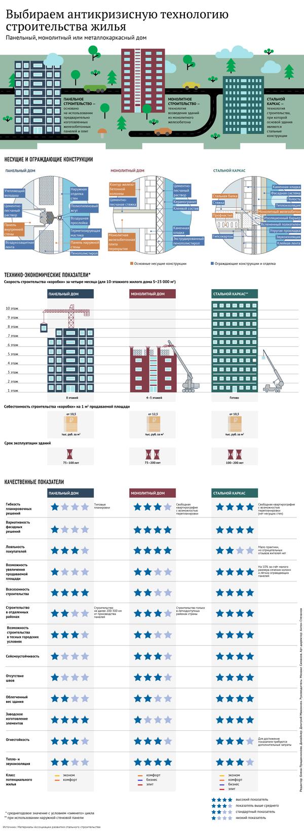 Чем отличаются панельные, монолитные и металлокаркасные дома