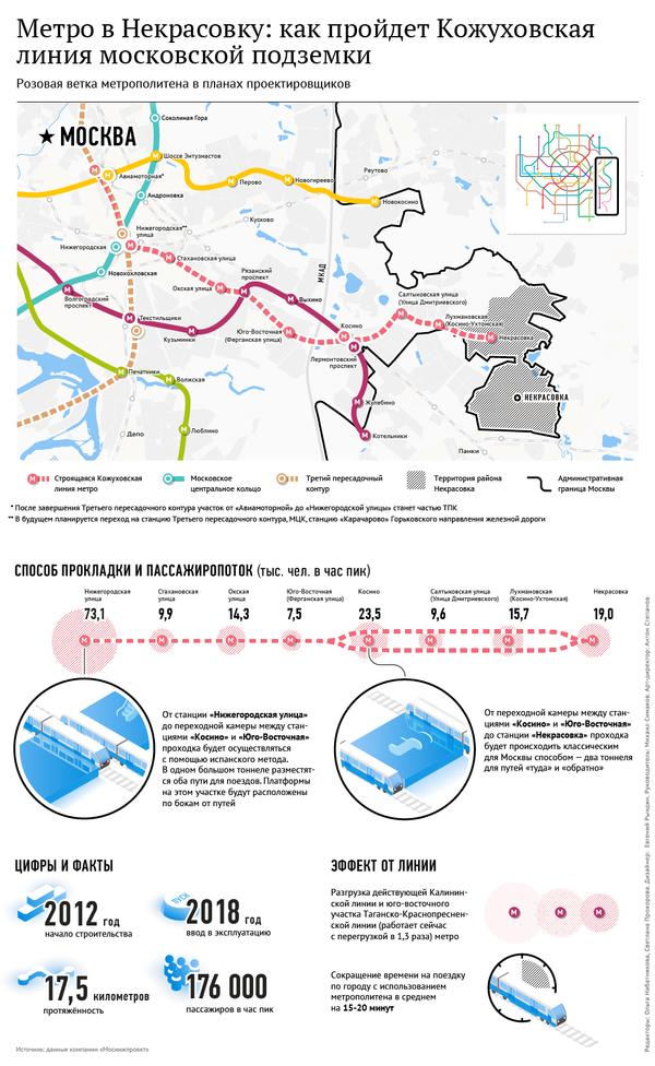 Метро в Некрасовку: как пройдет Кожуховская линия метро московской подземки
