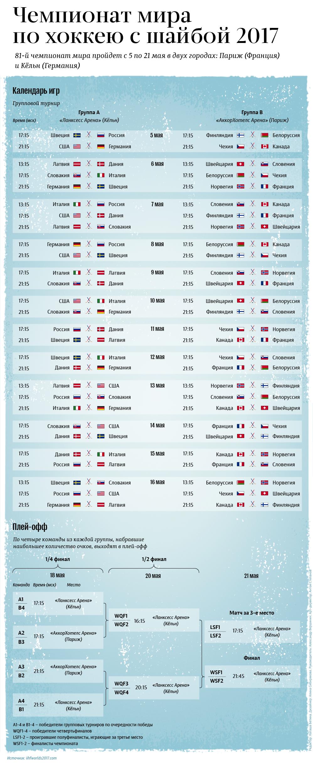 Календарь игр чемпионата мира по хоккею-2017