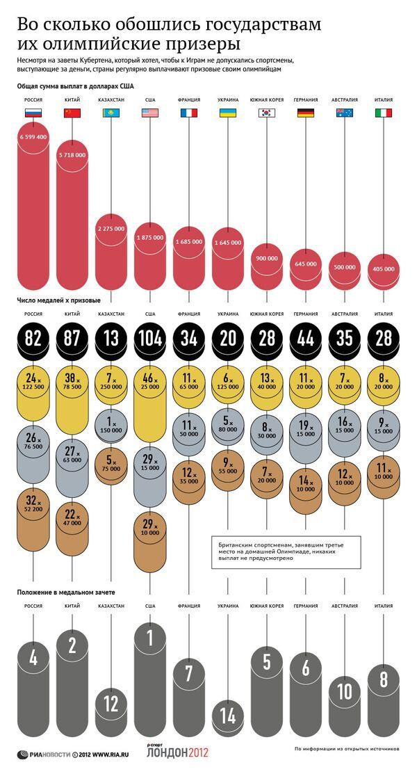 Во сколько обошлись государствам их олимпийские призеры