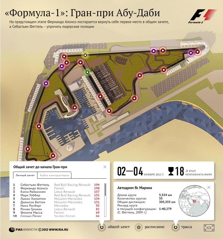 Формула-1: Гран-при Абу-Даби