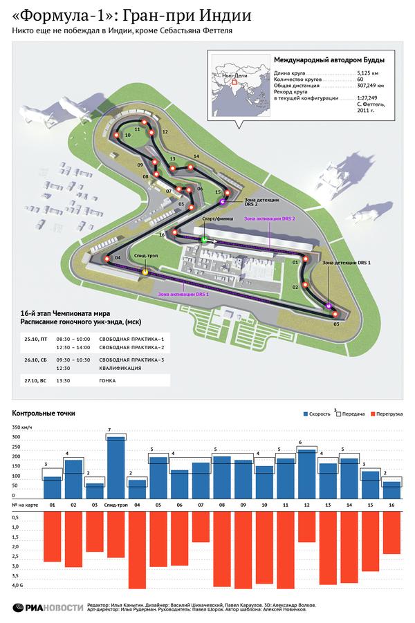 Формула-1: Гран-при Индии