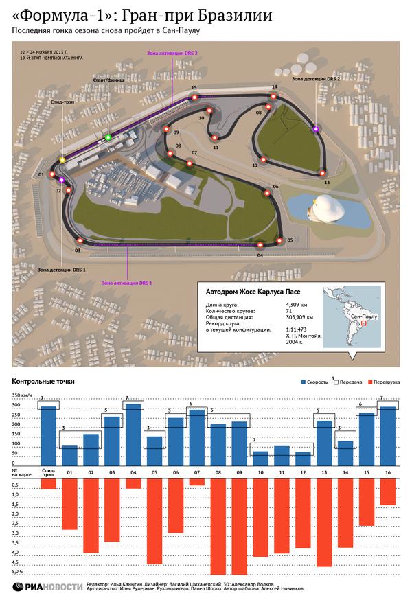 Формула 1: Гран-при Бразилии